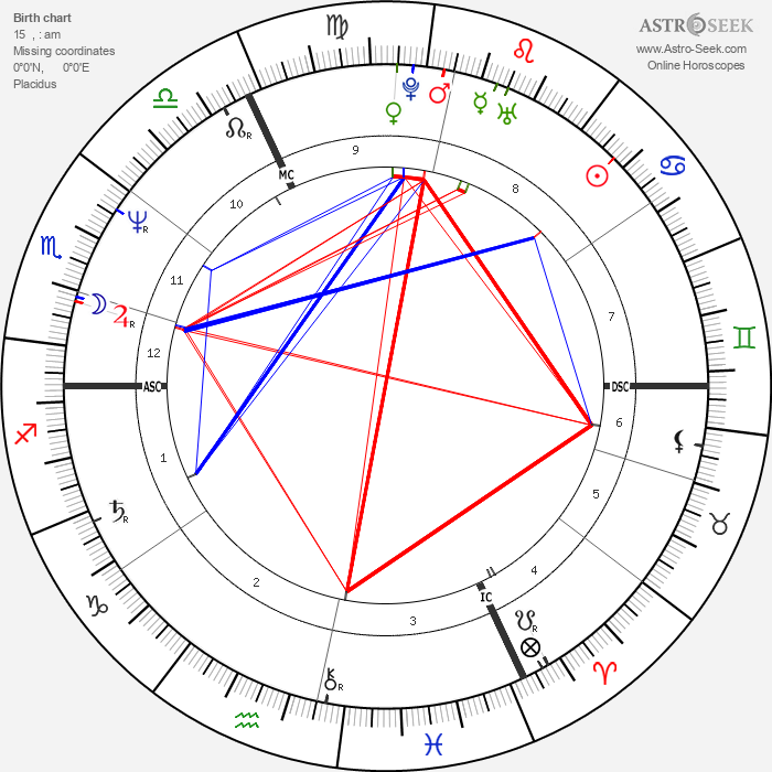 Vincent Lindon - Astrology Natal Birth Chart