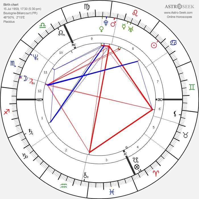 Vincent Lindon - Astrology Natal Birth Chart