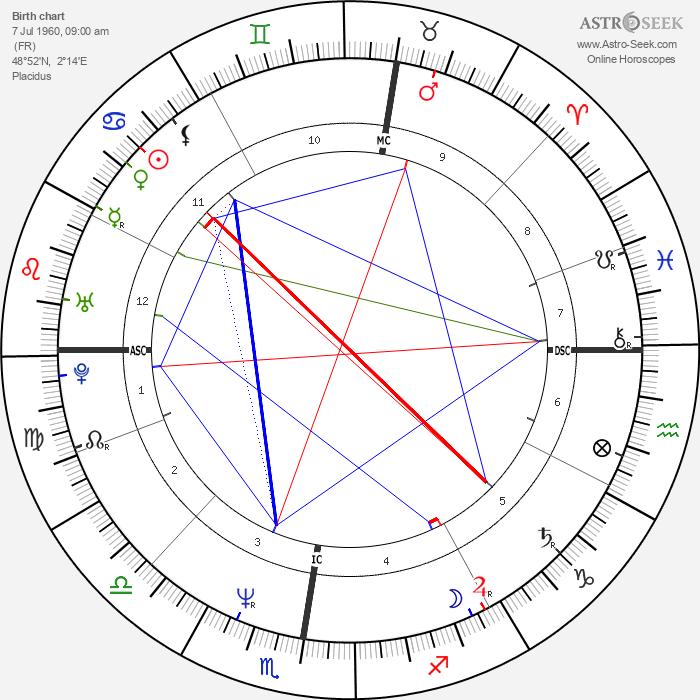 Vincent Peillon - Astrology Natal Birth Chart