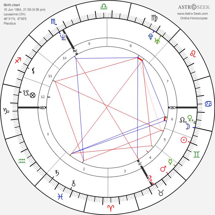 Vincent Perez - Astrology Natal Birth Chart