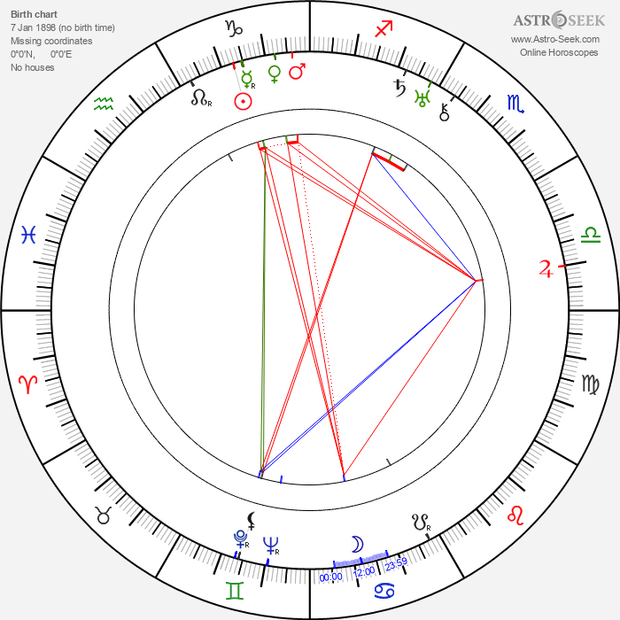 Vincent Perry - Astrology Natal Birth Chart