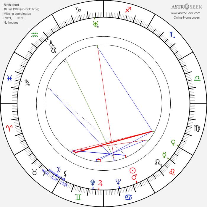 Vincent Sherman - Astrology Natal Birth Chart