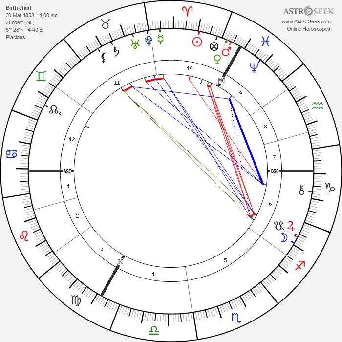 Vincent Van Gogh - Astrology Natal Birth Chart