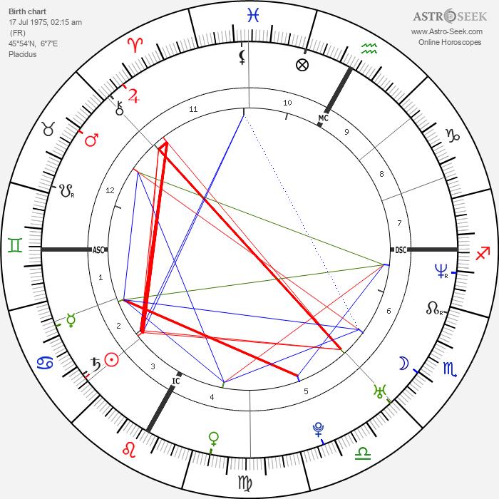 Vincent Vittoz - Astrology Natal Birth Chart