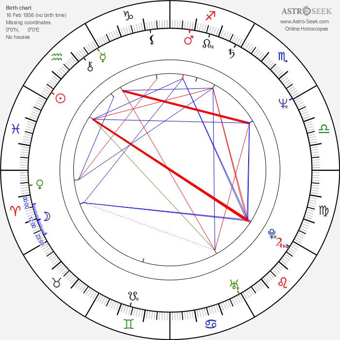 Vincent Ward - Astrology Natal Birth Chart