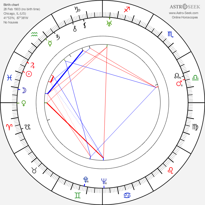 Vincente Minnelli - Astrology Natal Birth Chart