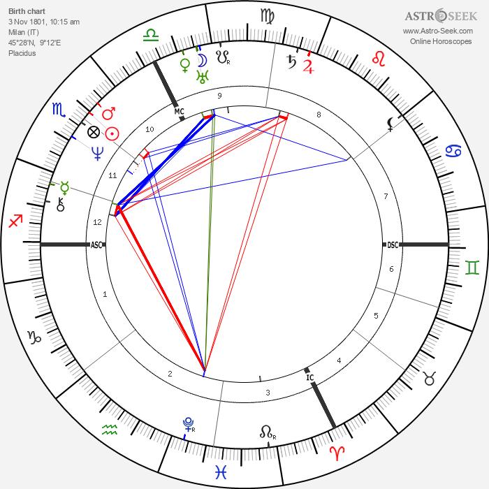 Vincenzo Bellini - Astrology Natal Birth Chart