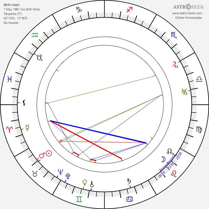 Vincenzo Cardarelli - Astrology Natal Birth Chart