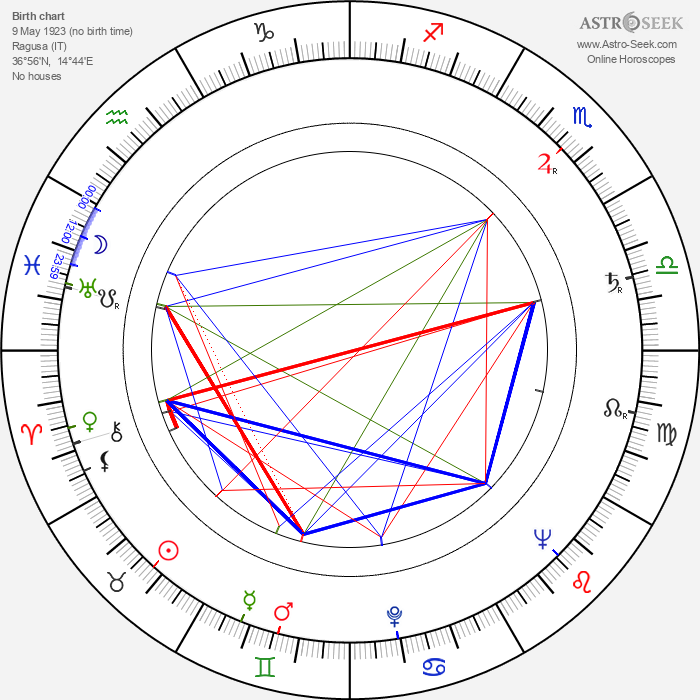 Vincenzo Giummarra - Astrology Natal Birth Chart