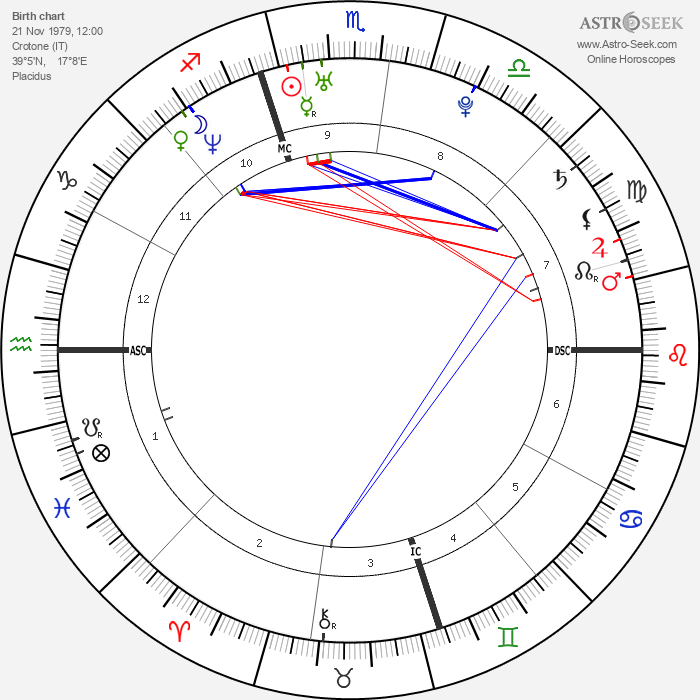 Vincenzo Iaquinta - Astrology Natal Birth Chart