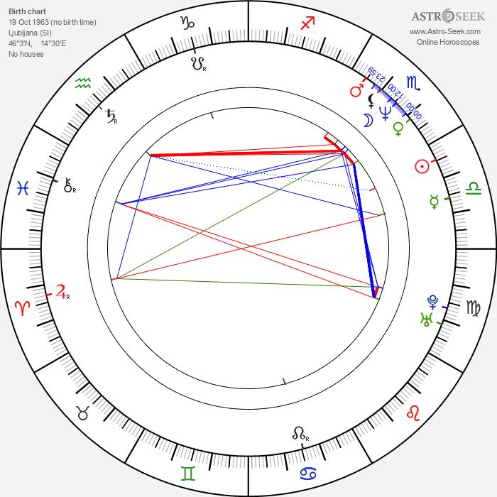 Vinci Vogue Anzlovar - Astrology Natal Birth Chart
