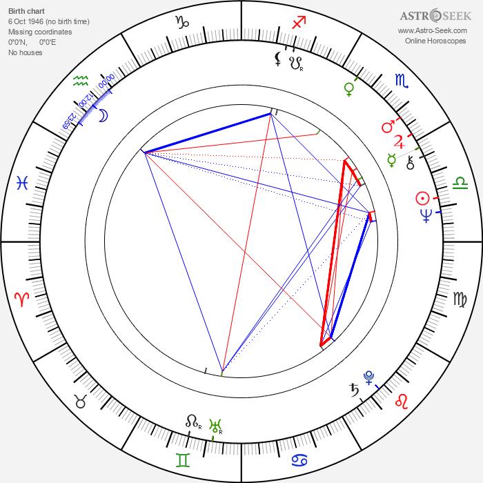 Vinod Khanna - Astrology Natal Birth Chart