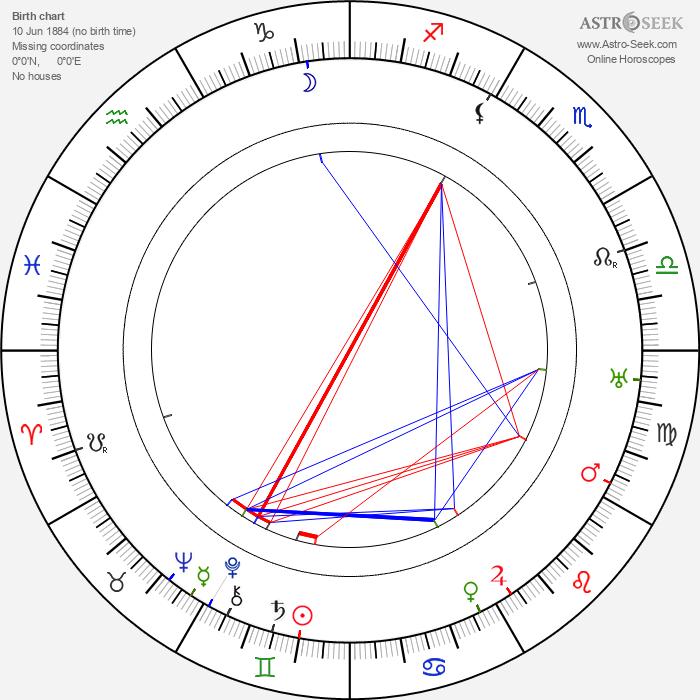 Vinzenz Kaiser - Astrology Natal Birth Chart