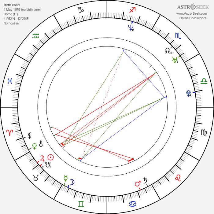 Violante Placido - Astrology Natal Birth Chart