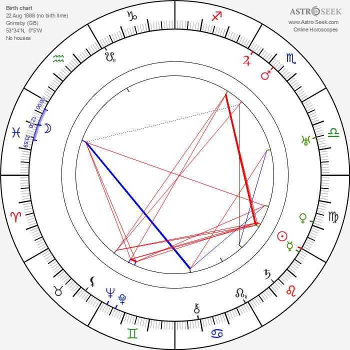 Violet Farebrother - Astrology Natal Birth Chart