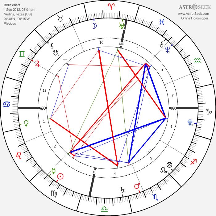 Violet Isabel Strayer - Astrology Natal Birth Chart