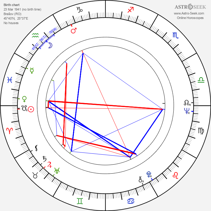 Violeta Andrei - Astrology Natal Birth Chart
