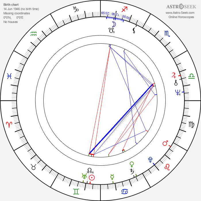 Violeta Gindeva - Astrology Natal Birth Chart