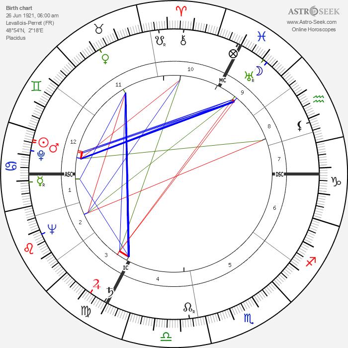 Violette Szabo - Astrology Natal Birth Chart