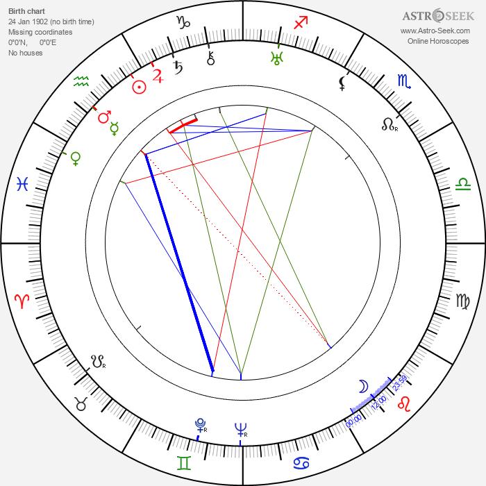 Viora Daniel - Astrology Natal Birth Chart