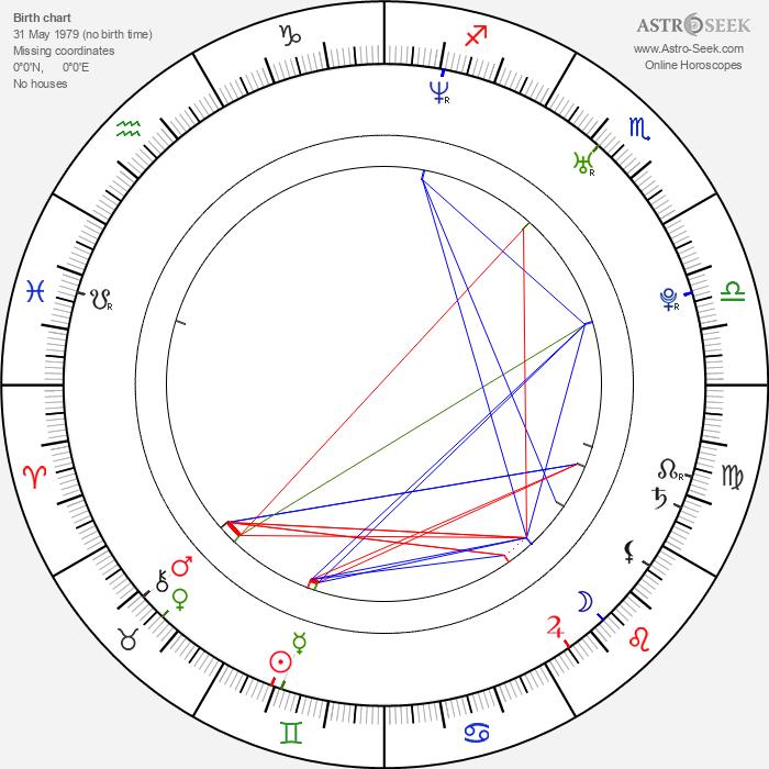 Vir Das - Astrology Natal Birth Chart
