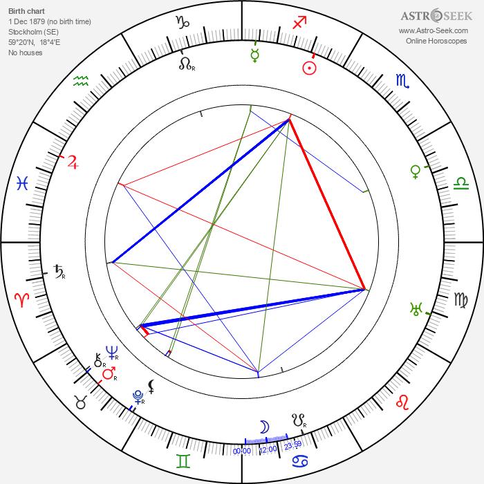 Viran Rydkvist - Astrology Natal Birth Chart