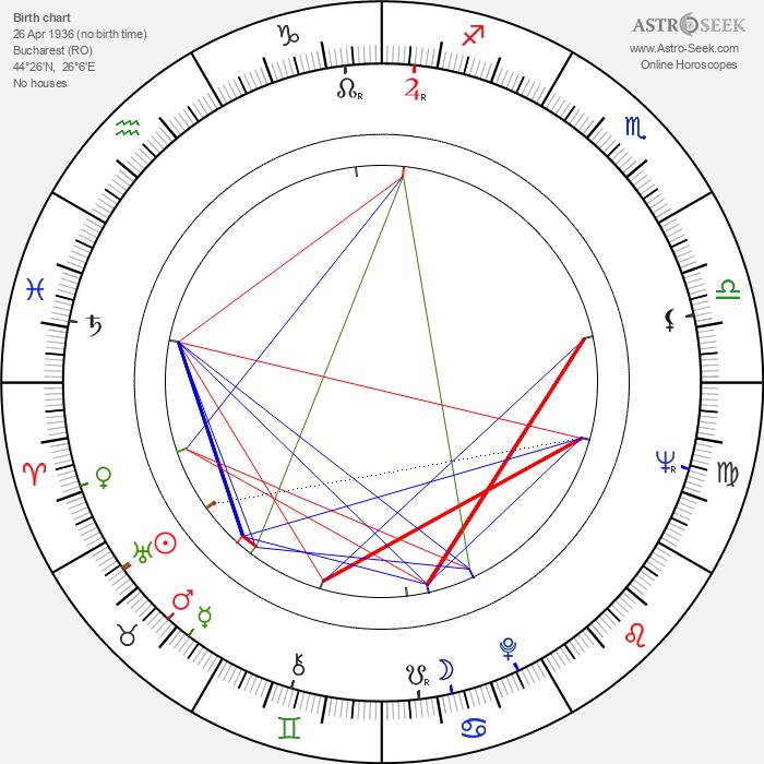Virgil Andriescu - Astrology Natal Birth Chart