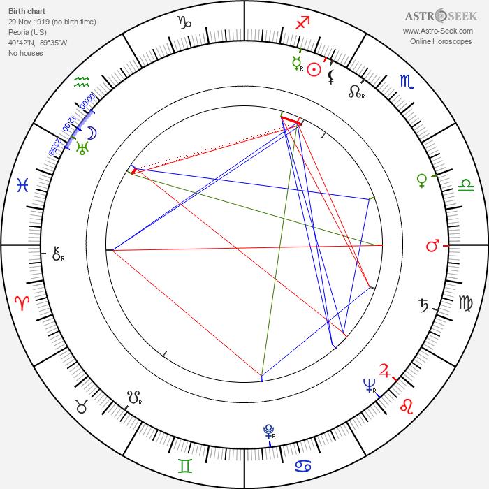 Virgil W. Vogel - Astrology Natal Birth Chart