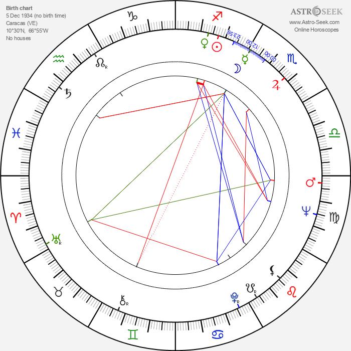 Virgilio Galindo - Astrology Natal Birth Chart