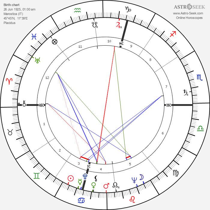 Virgilio Maroso - Astrology Natal Birth Chart