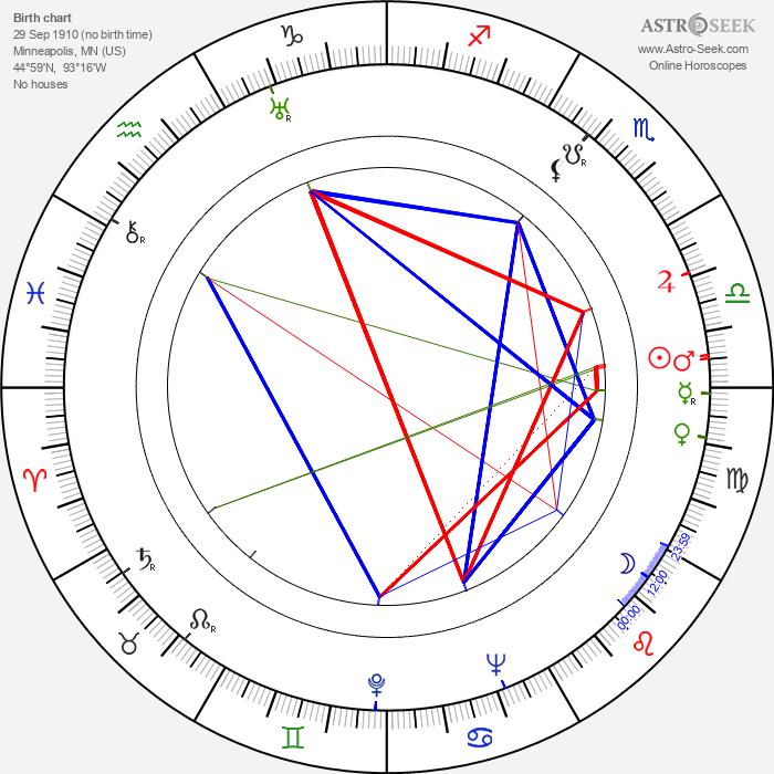 Virginia Bruce - Astrology Natal Birth Chart