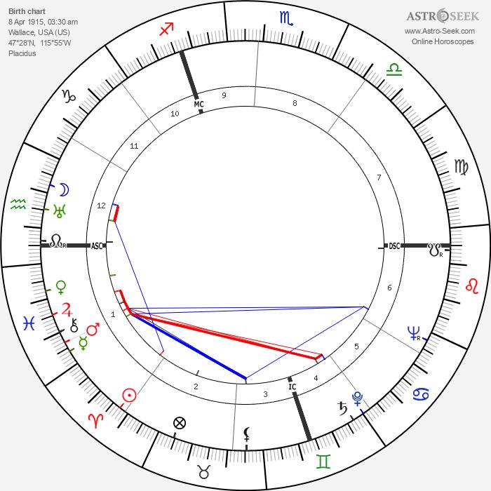 Virginia Campbell - Astrology Natal Birth Chart