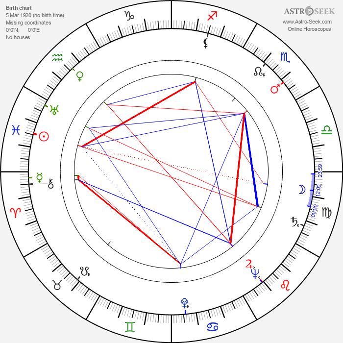 Virginia Christine - Astrology Natal Birth Chart