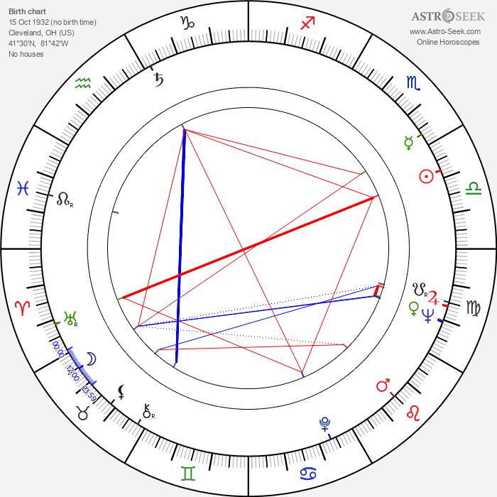 Virginia Leith - Astrology Natal Birth Chart