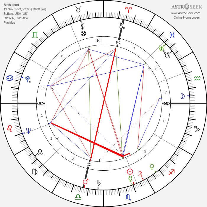 Virginia Mae Brown - Astrology Natal Birth Chart