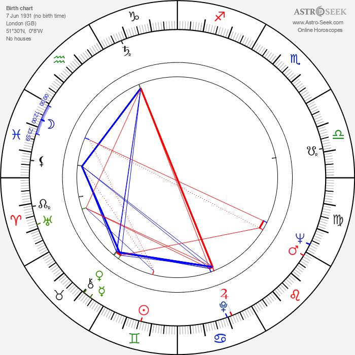 Virginia McKenna - Astrology Natal Birth Chart