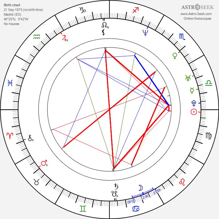 Virginia Ruano Pascual - Astrology Natal Birth Chart