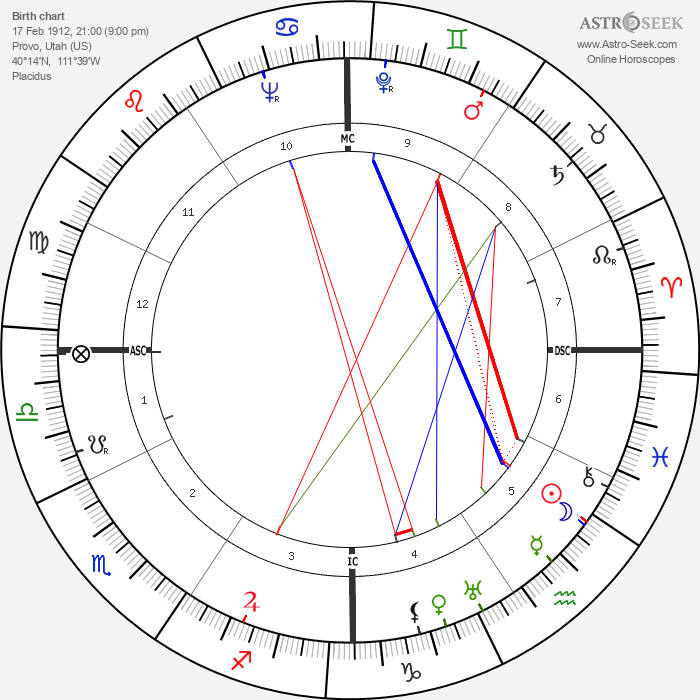 Virginia Sorensen - Astrology Natal Birth Chart