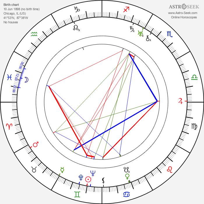 Virginia Valli - Astrology Natal Birth Chart