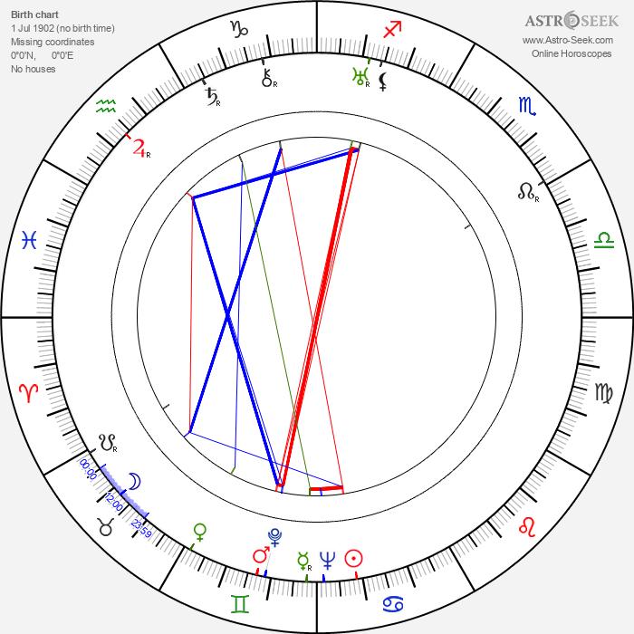 Virginia Vance - Astrology Natal Birth Chart