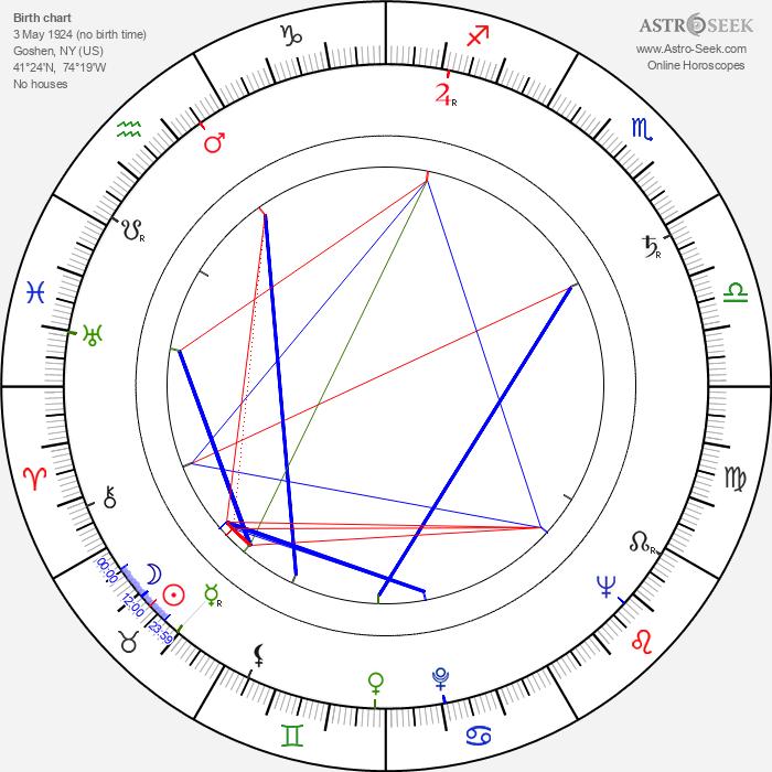 Virginia Vincent - Astrology Natal Birth Chart