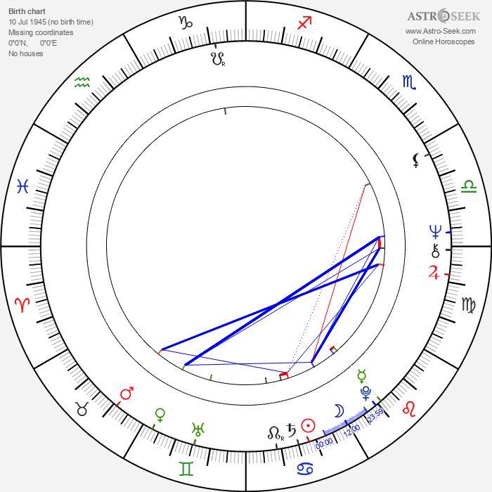 Virginia Wade - Astrology Natal Birth Chart