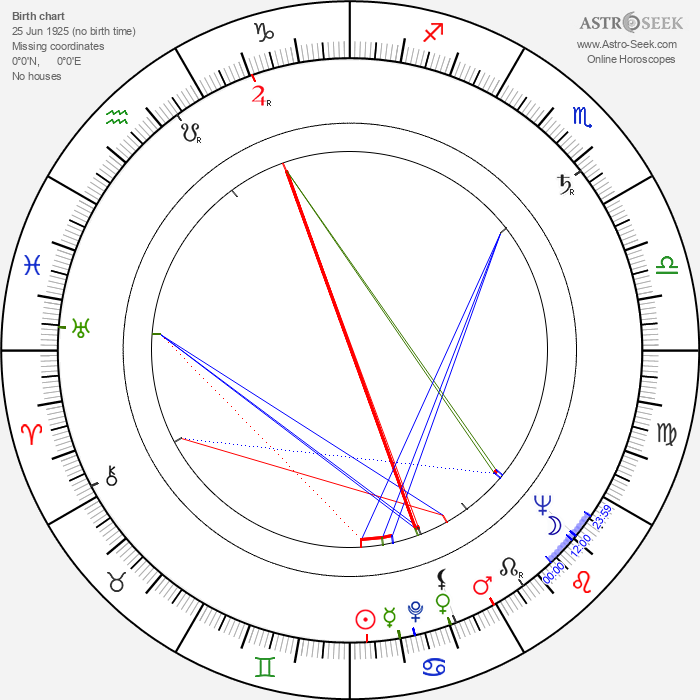 Virginia Welles - Astrology Natal Birth Chart