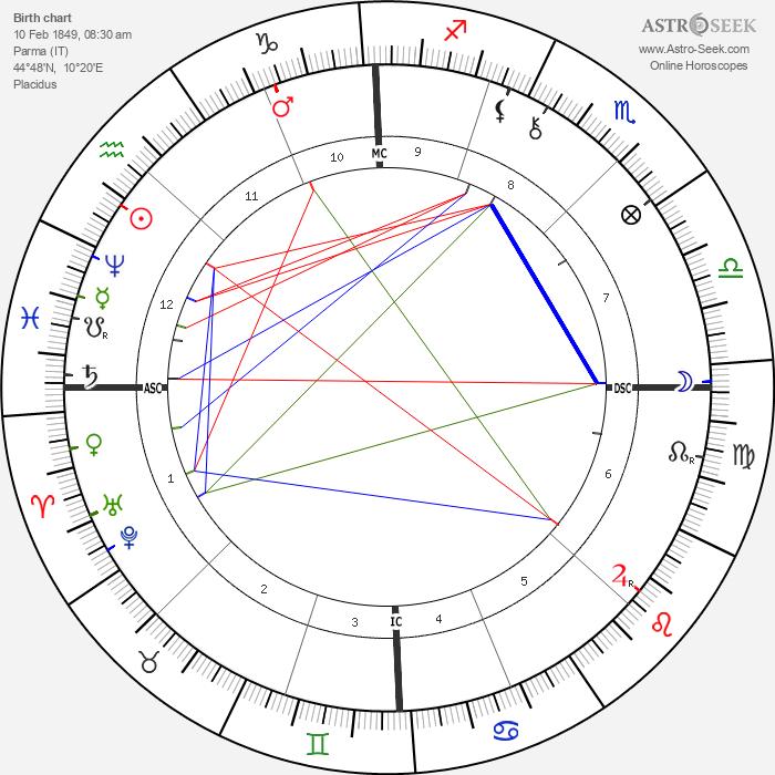 Virginia Zucchi - Astrology Natal Birth Chart