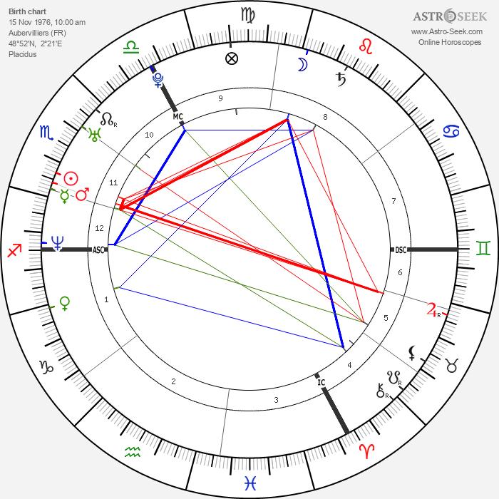 Virginie Ledoyen - Astrology Natal Birth Chart