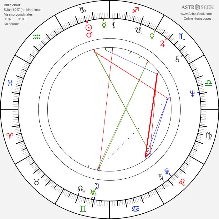Virginie Vignon - Astrology Natal Birth Chart