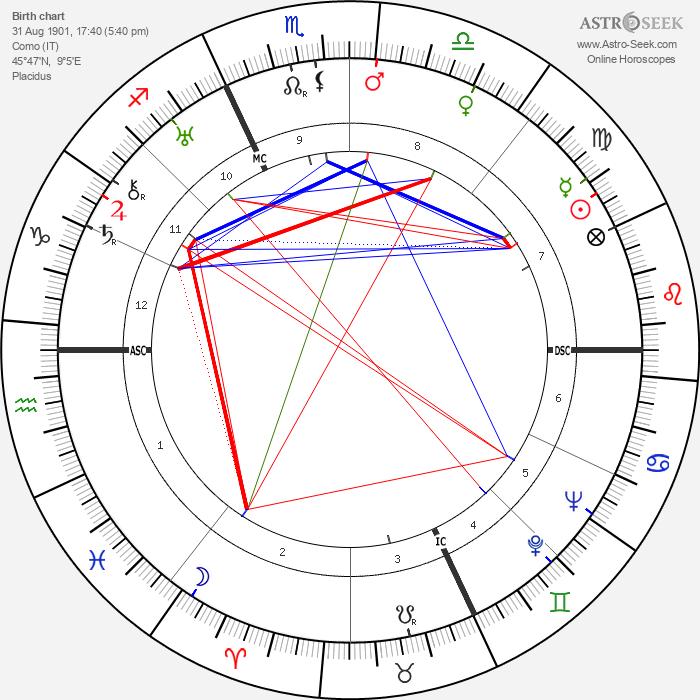 Virginio Bertinelli - Astrology Natal Birth Chart