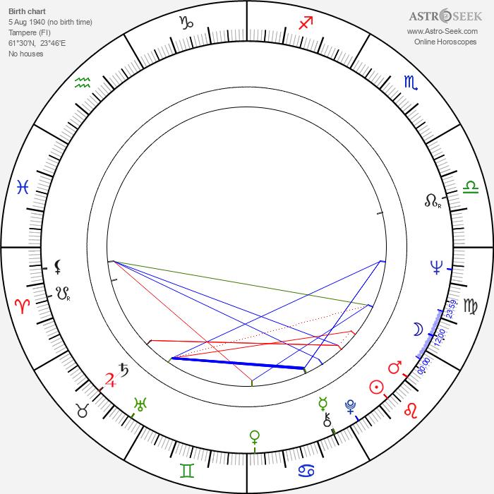 Virke Lehtinen - Astrology Natal Birth Chart