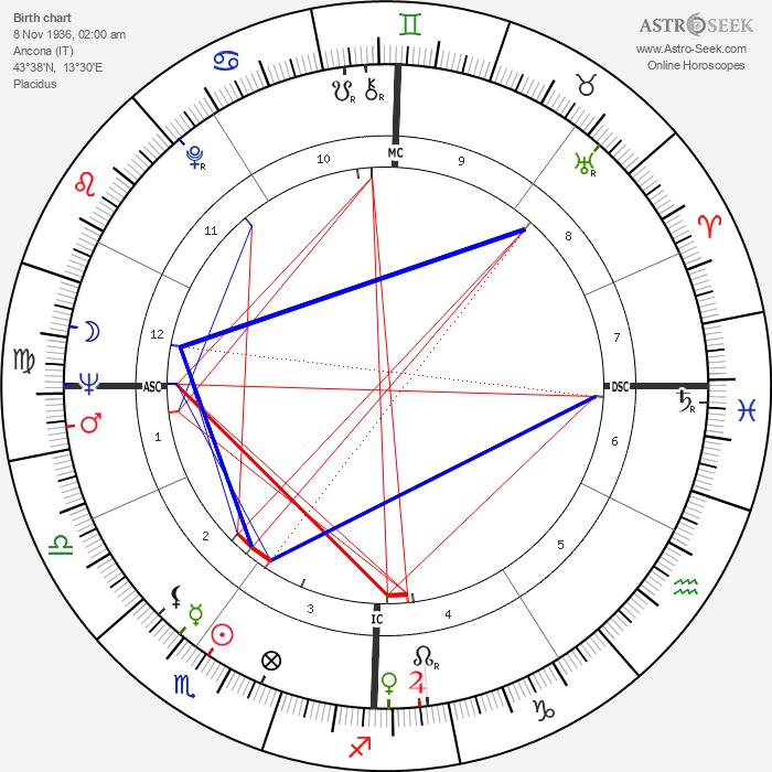 Virna Lisi - Astrology Natal Birth Chart
