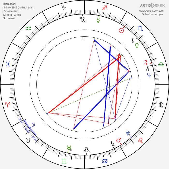 Virpi Uimonen - Astrology Natal Birth Chart
